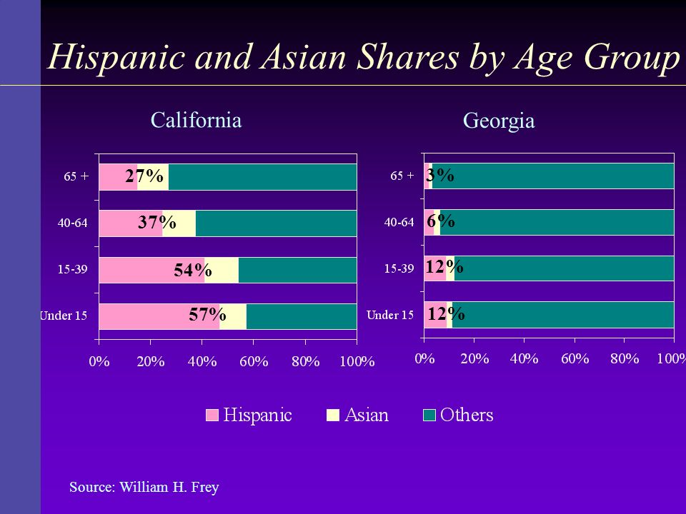 Hispanic and Asian Shares by Age Group