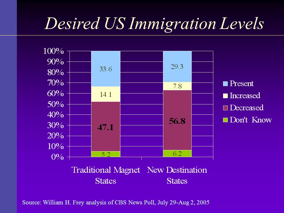 Desired US Immigration Levels