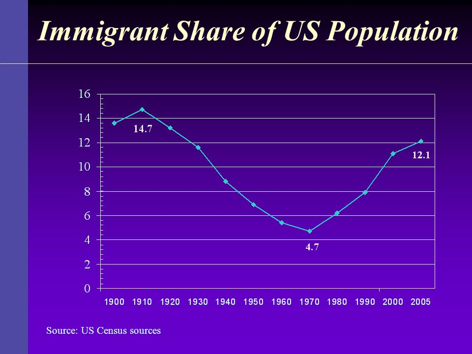 Immigrant Share of US Population