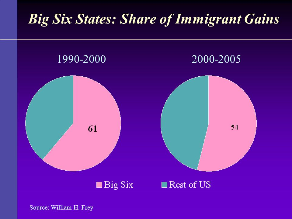 Big Six States: Share of Immigrant Gains