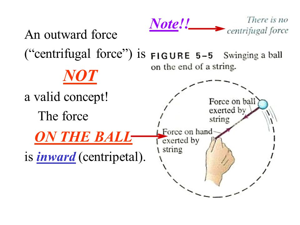 Note!! An outward force ( centrifugal force ) is NOT a valid concept!