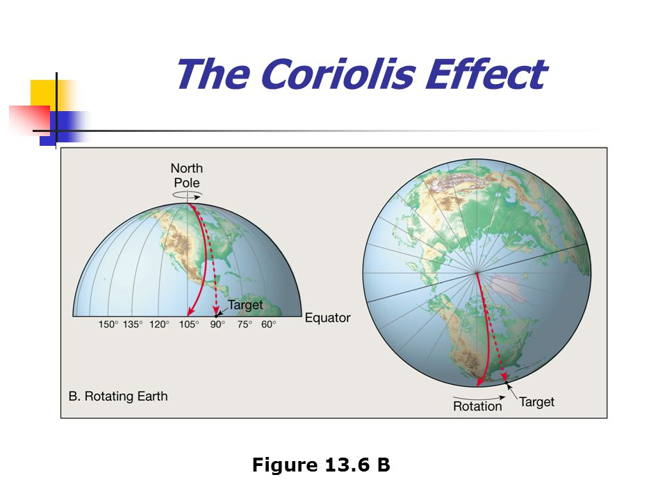 The Coriolis Effect Figure 13.6 B