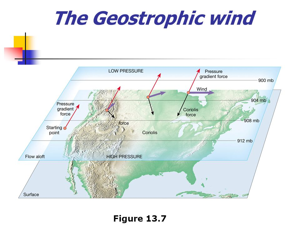 The Geostrophic wind Figure 13.7