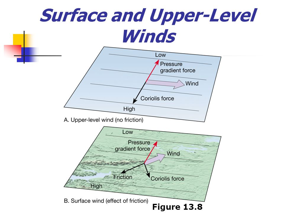 Surface and Upper-Level Winds