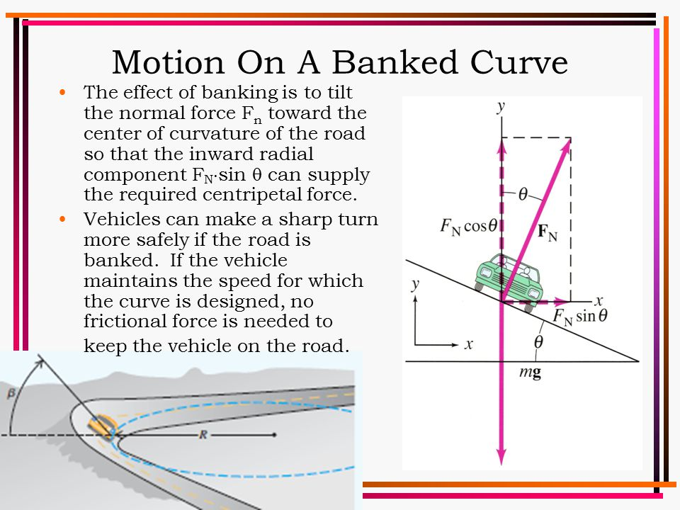Motion On A Banked Curve