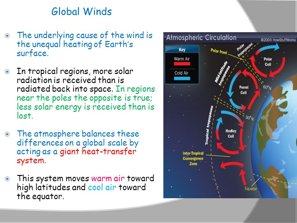 Global Winds The underlying cause of the wind is the unequal heating of Earth's surface.