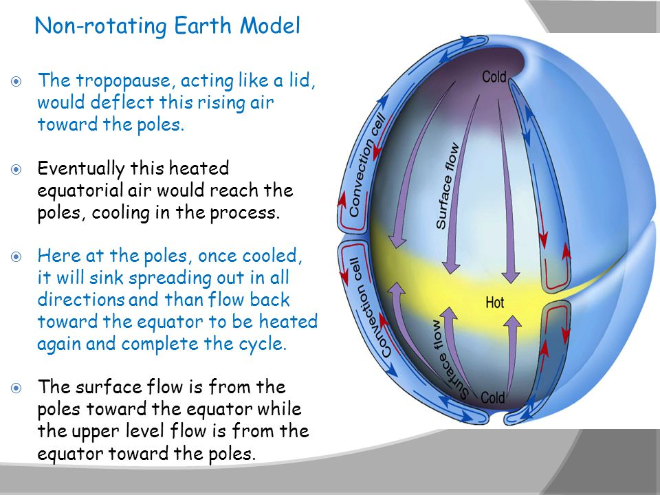 Non-rotating Earth Model