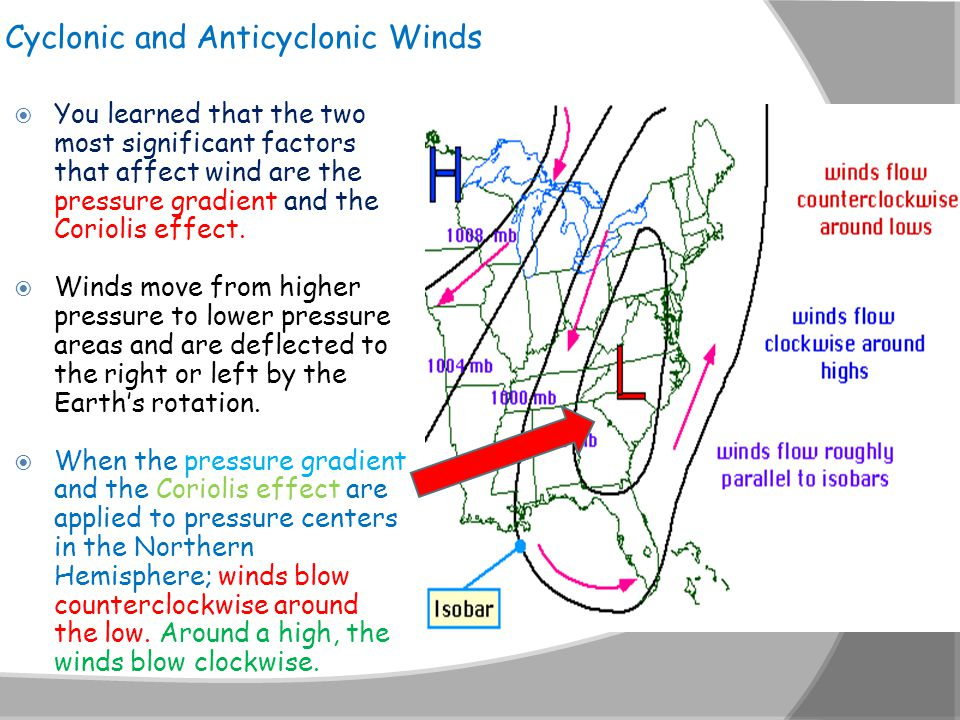 Cyclonic and Anticyclonic Winds