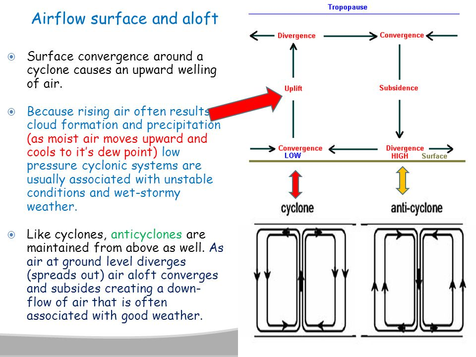 Airflow surface and aloft