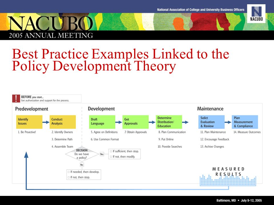Best Practice Examples Linked to the Policy Development Theory