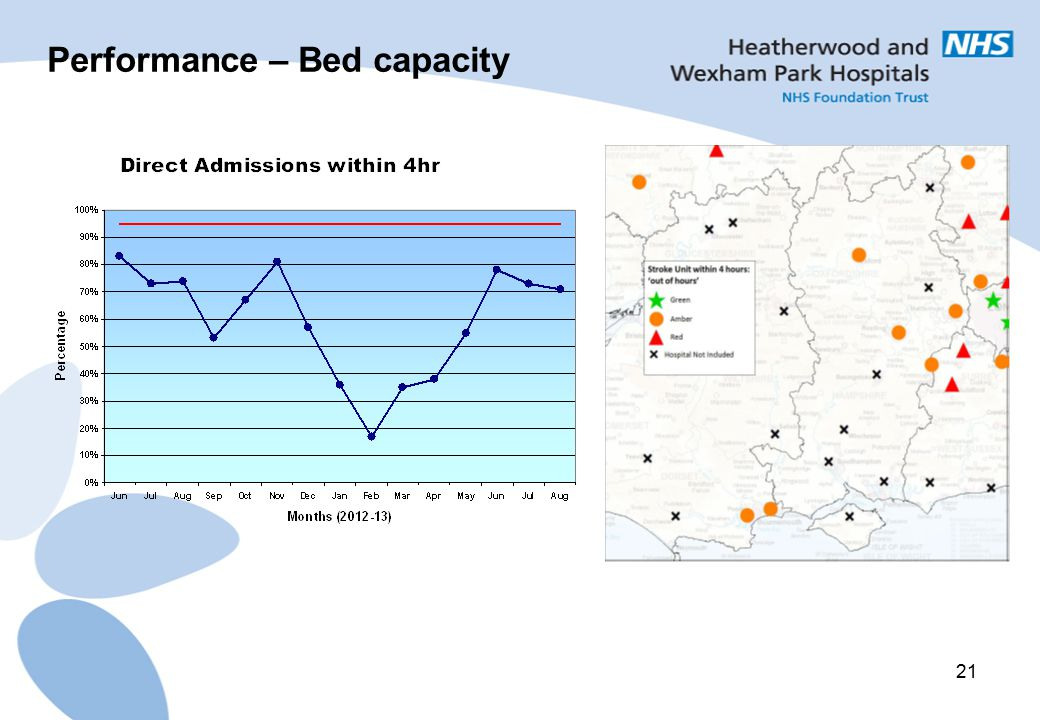 Performance – Bed capacity