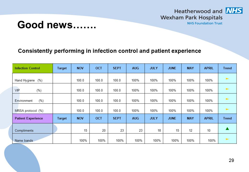 Good news……. Infection Control. Target. NOV. OCT. SEPT. AUG. JULY. JUNE. MAY. APRIL. Trend.