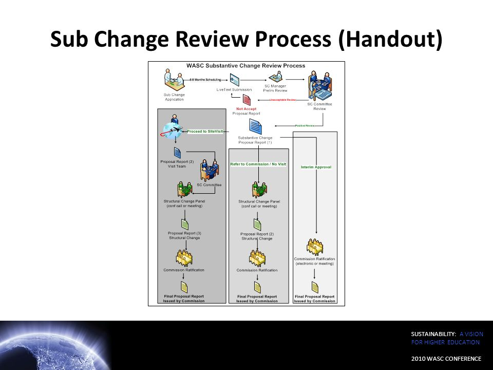 Sub Change Review Process (Handout)