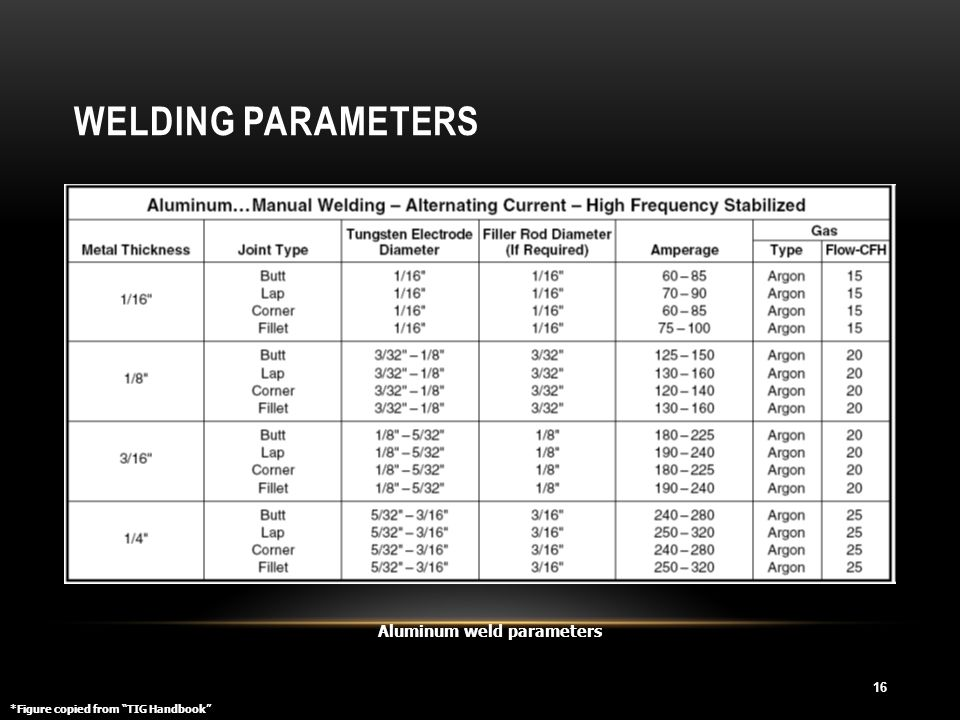 Welding Parameters Aluminum weld parameters