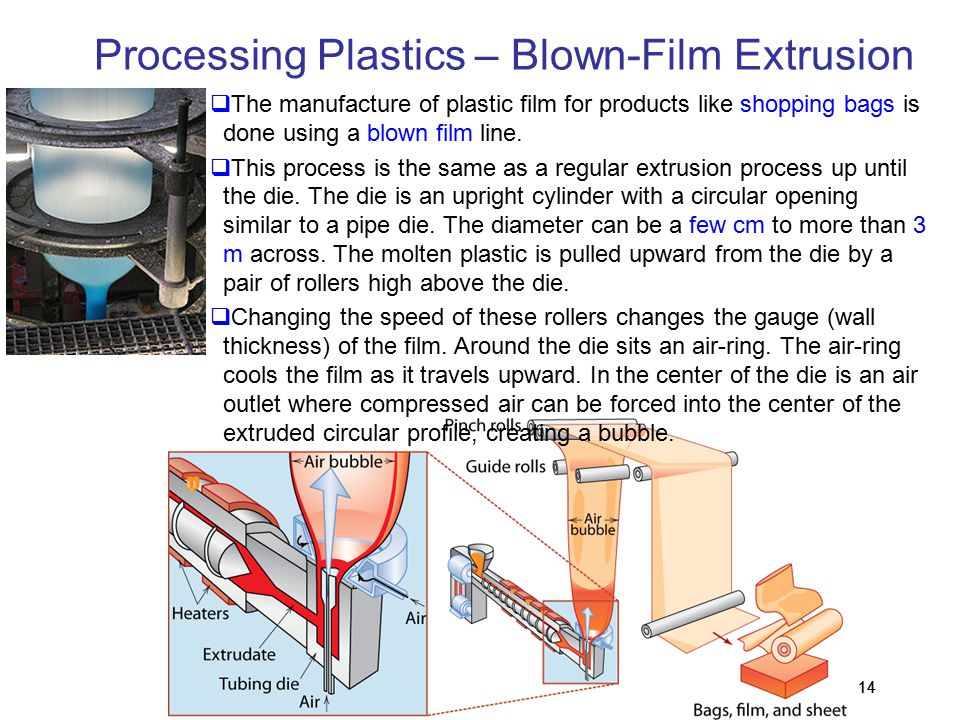 Polymer and Ceramic Processing - ppt video online download