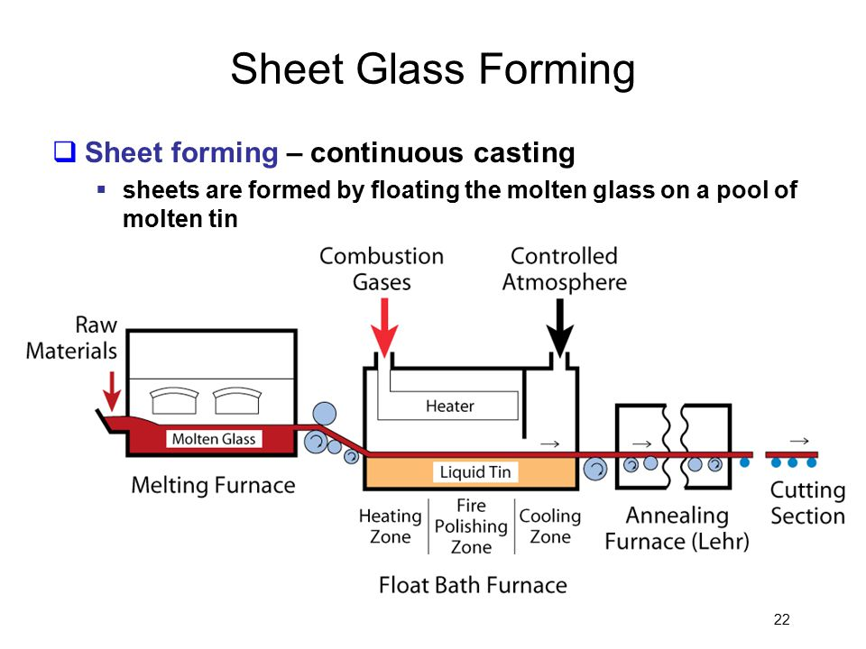 Sheet Glass Forming Sheet forming – continuous casting