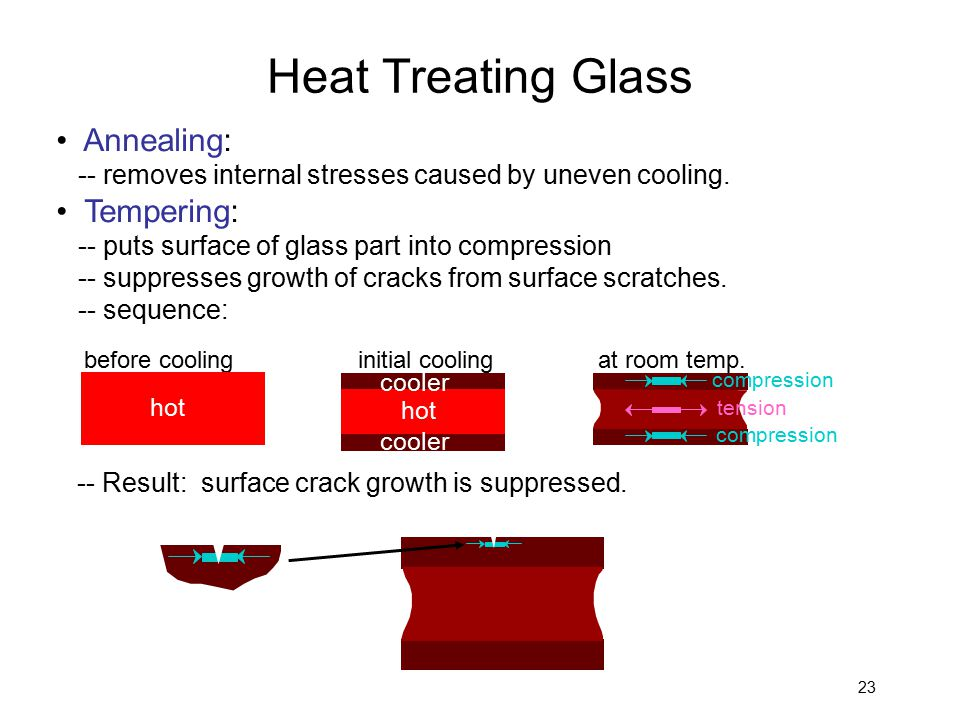 Heat Treating Glass • Annealing: • Tempering: