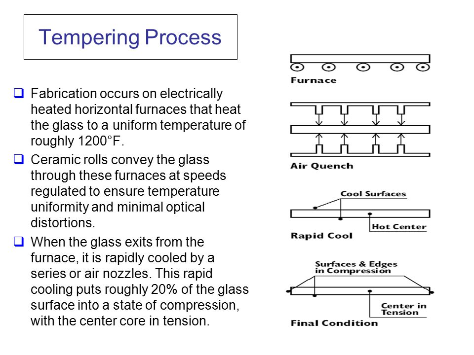 Tempering Process Fabrication occurs on electrically heated horizontal furnaces that heat the glass to a uniform temperature of roughly 1200°F.