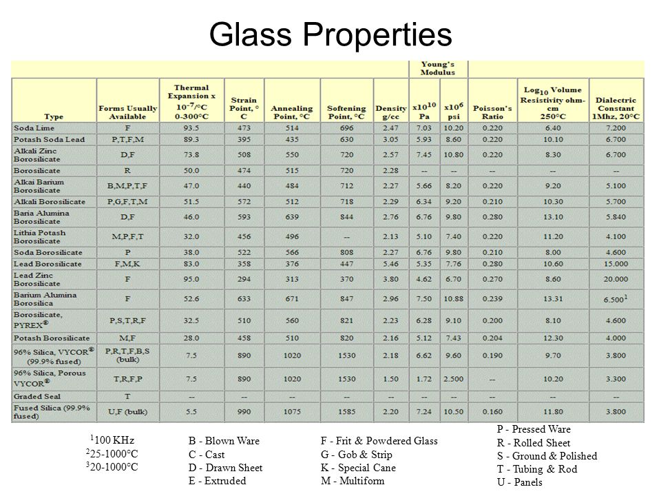 Glass Properties P - Pressed Ware R - Rolled Sheet