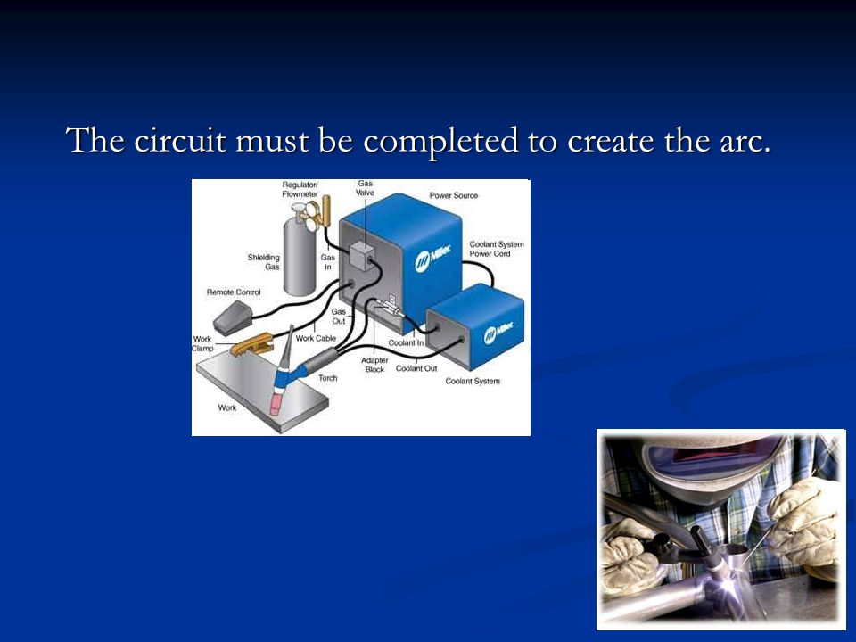 The circuit must be completed to create the arc.