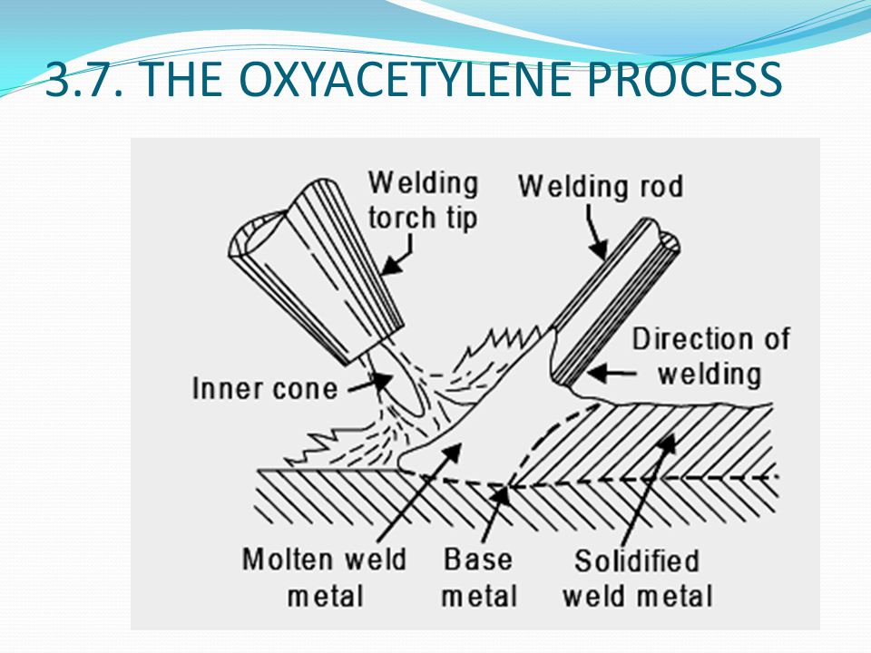 3.7. THE OXYACETYLENE PROCESS