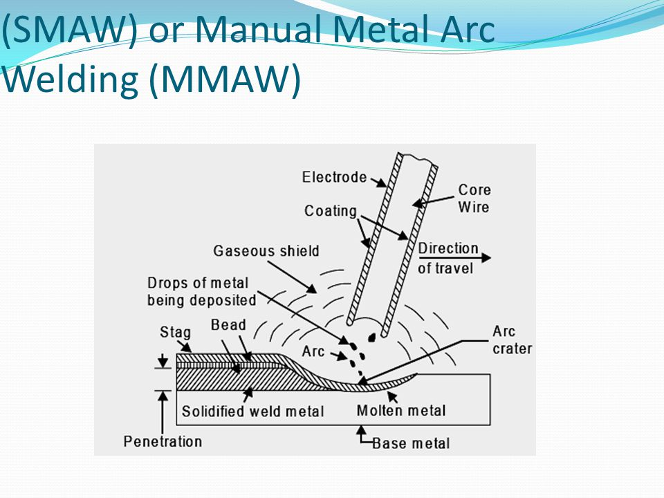 3.9. Shielded Metal Arc Welding (SMAW) or Manual Metal Arc Welding (MMAW)