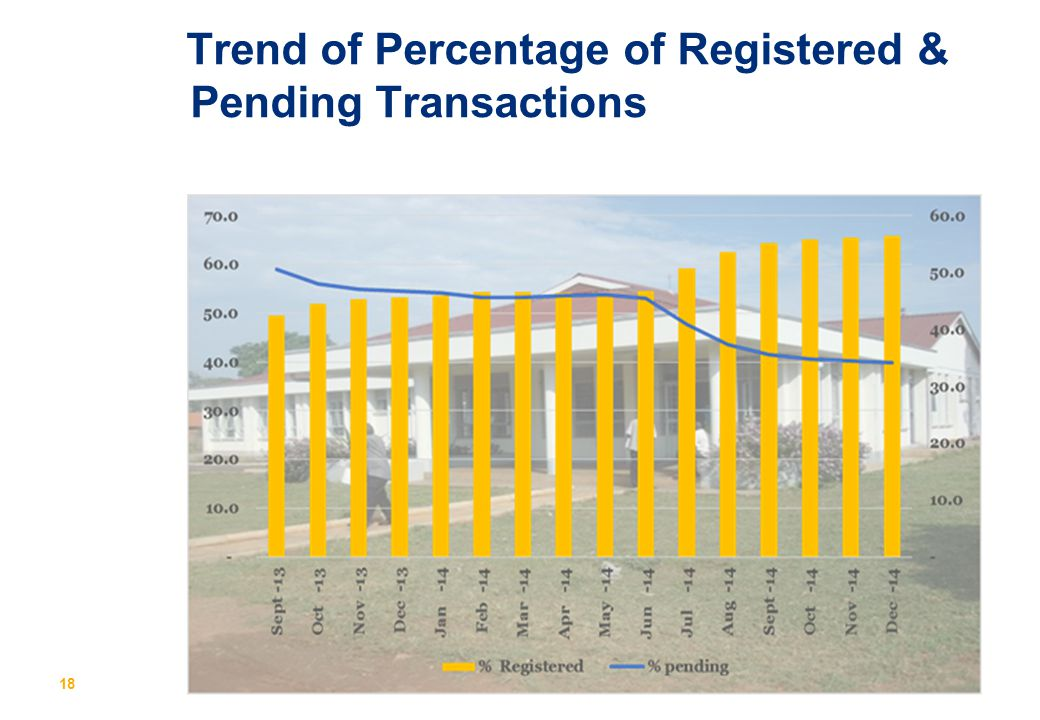 Trend of Percentage of Registered & Pending Transactions