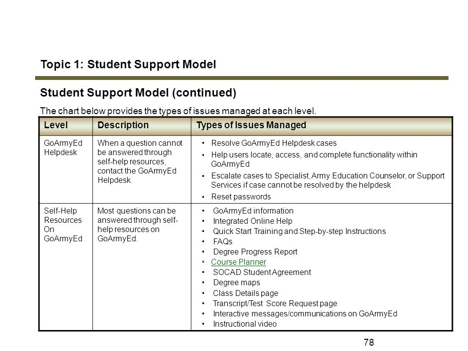 Elegant Topic 1: Student Support Model Student Support Model (continued) Great Pictures