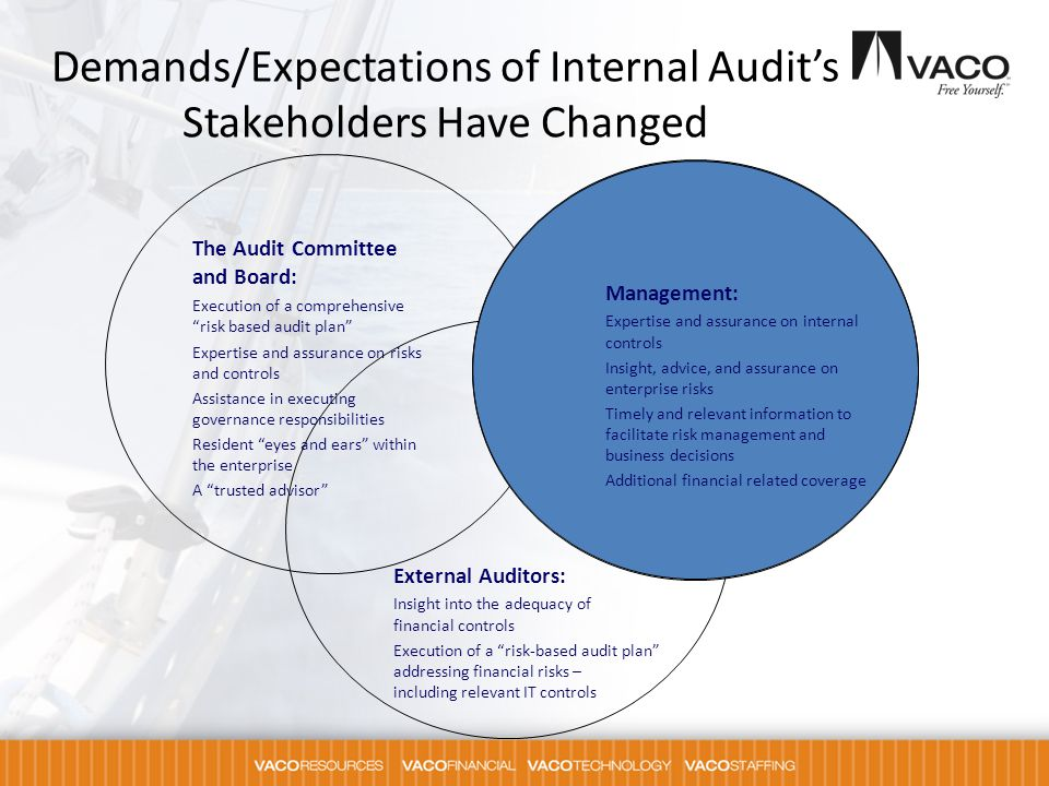 Demands/Expectations of Internal Audit's Stakeholders Have Changed