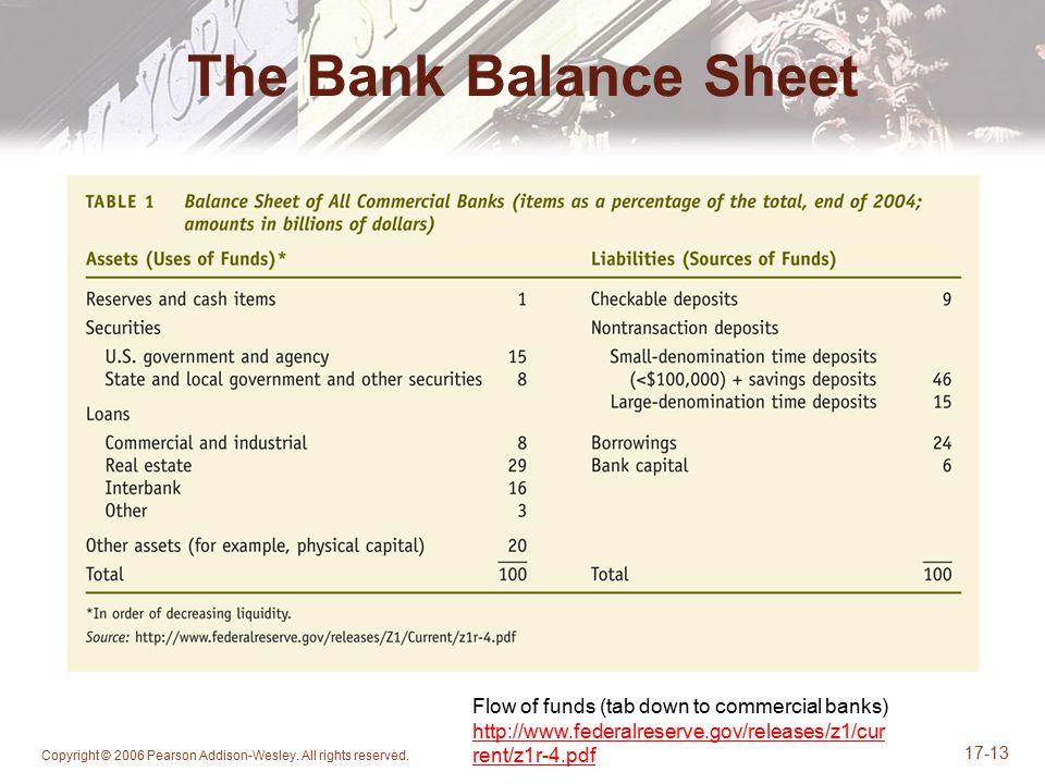 The Bank Balance Sheet Flow of funds (tab down to commercial banks)