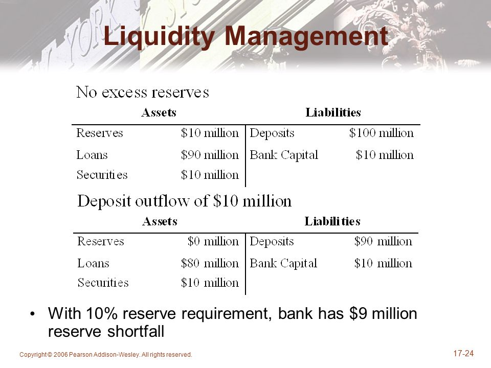 Liquidity Management With 10% reserve requirement, bank has $9 million reserve shortfall.