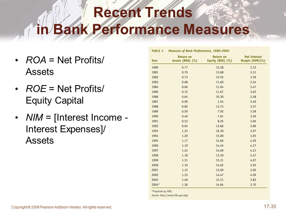 Recent Trends in Bank Performance Measures