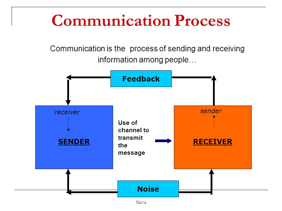 demonstrative positive and negative for the sender and receiver Demonstrative communication can be either positive or negative for the sender and receiver, depending on the message conveyed between the individuals listening attentively, for example, listening attentively, for example.
