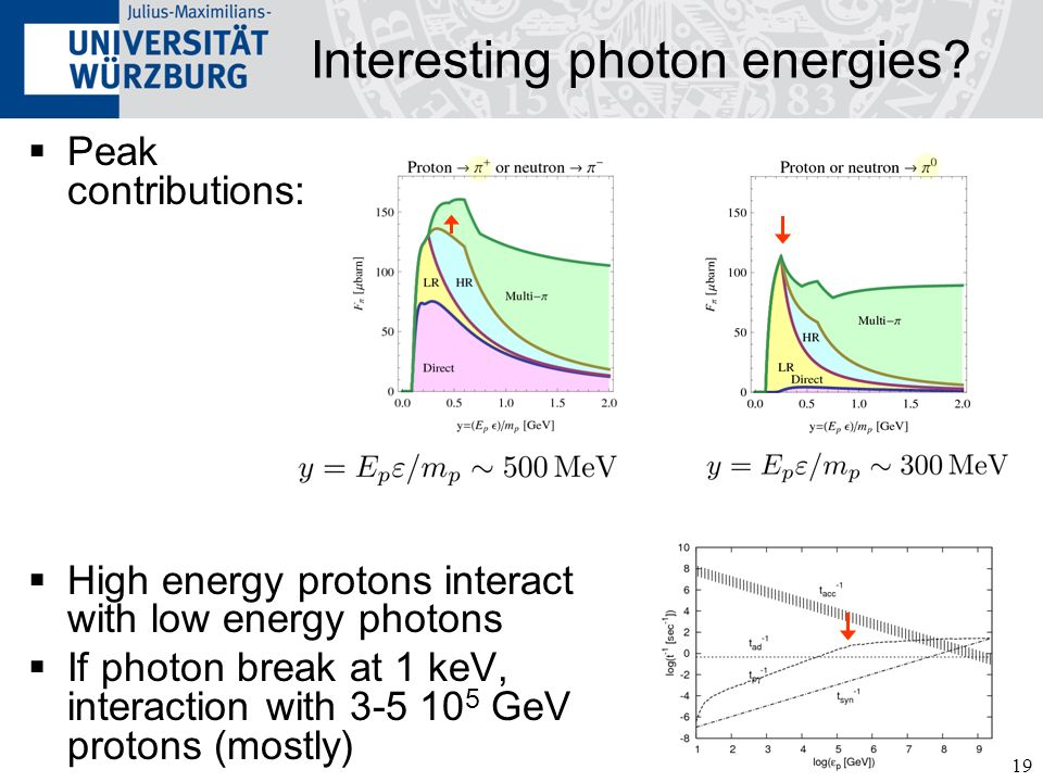 Interesting photon energies