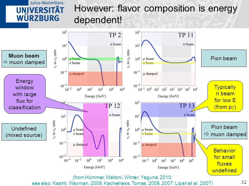However: flavor composition is energy dependent!