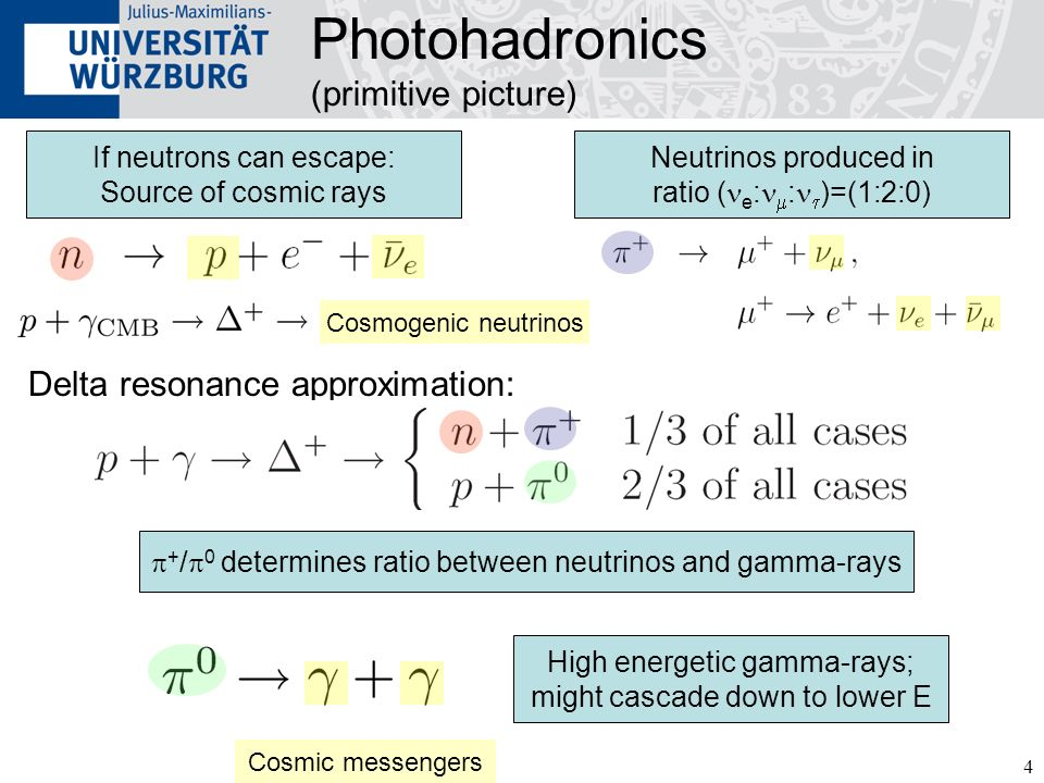 Photohadronics (primitive picture)