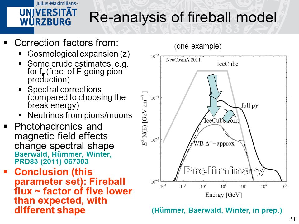 Re-analysis of fireball model
