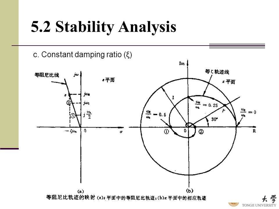 5.2 Stability Analysis c. Constant damping ratio (ξ)