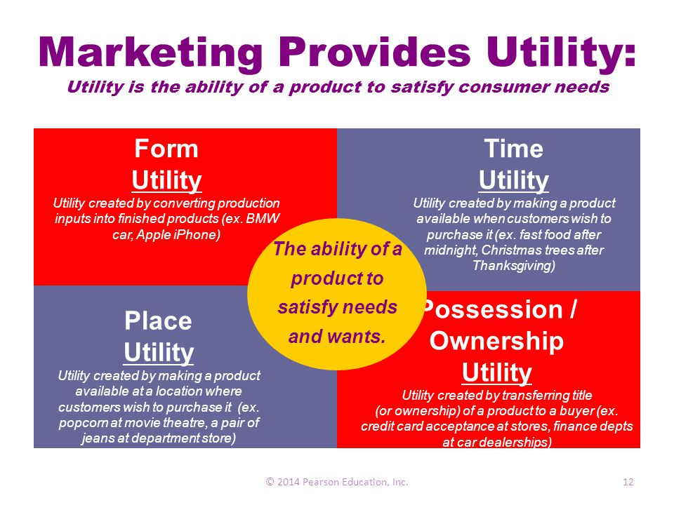 marketing creates customer needs essay Understand customers' needs & wants create customer value  marketing directly creates values  marketing and target market analysis essay.