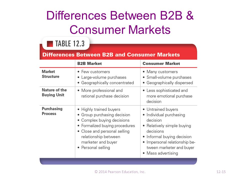 relationship between marketing mix and consumer behaviour Factors influencing affecting consumer behaviour importance and definition of consumer behaviour consumer decision making process, behavior research, behaviour model, guerilla marketing, consumer buying behavior, market segmentation, consumer buying behaviour, strategic marketing, advertising slogans buyer behaviour ,perception, notes from philip kotler.