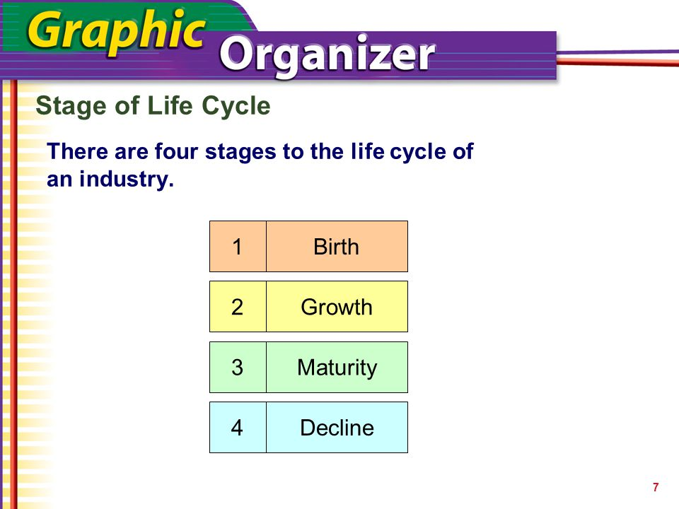 There are four stages to the life cycle of an industry.
