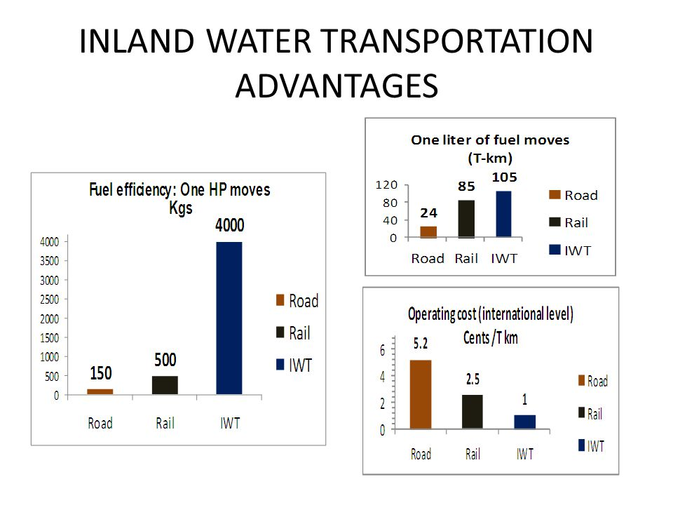 INLAND+WATER+TRANSPORTATION+ADVANTAGES inland waterways transportation in india with reference to coal