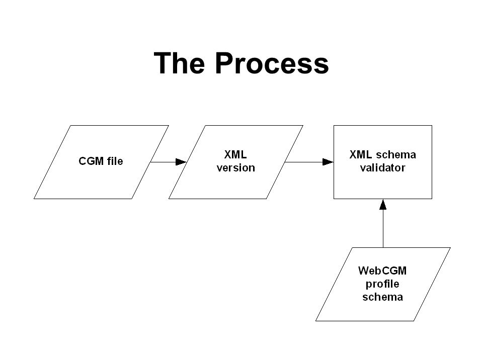 The Process 1 – Convert CGM to XML