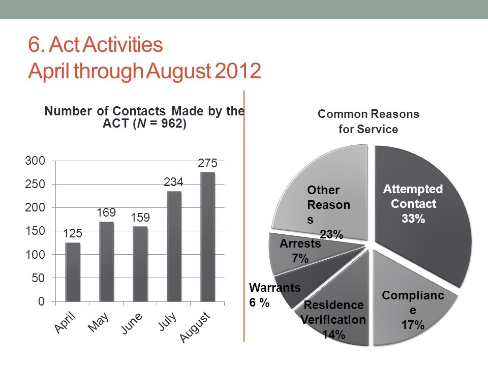 6. Act Activities April through August 2012