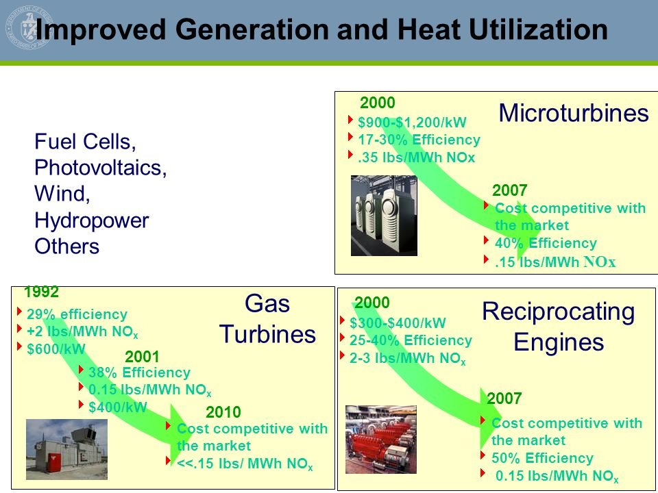 Improved Generation and Heat Utilization