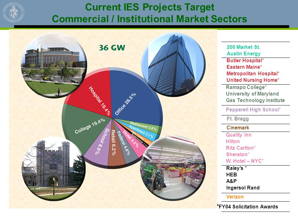 Current IES Projects Target Commercial / Institutional Market Sectors
