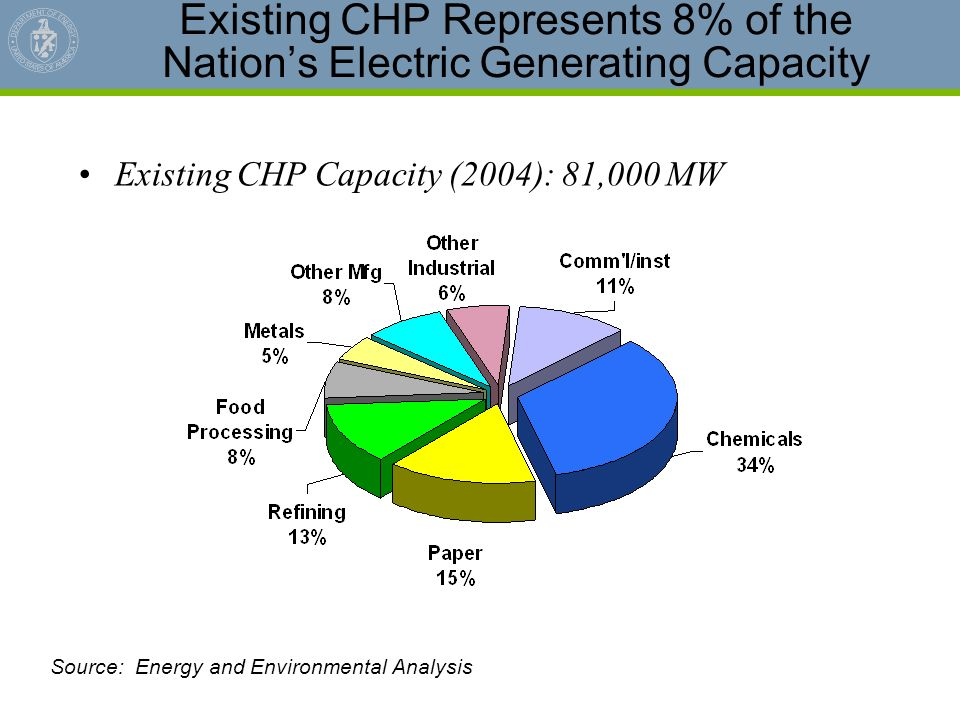 Existing CHP Represents 8% of the Nation's Electric Generating Capacity