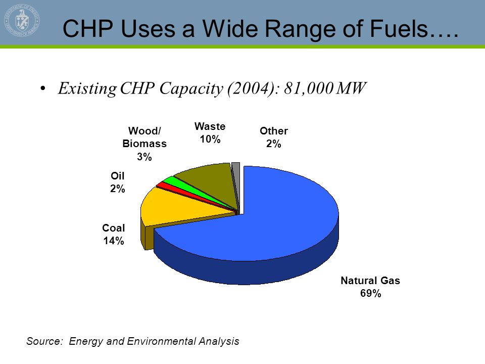 CHP Uses a Wide Range of Fuels….