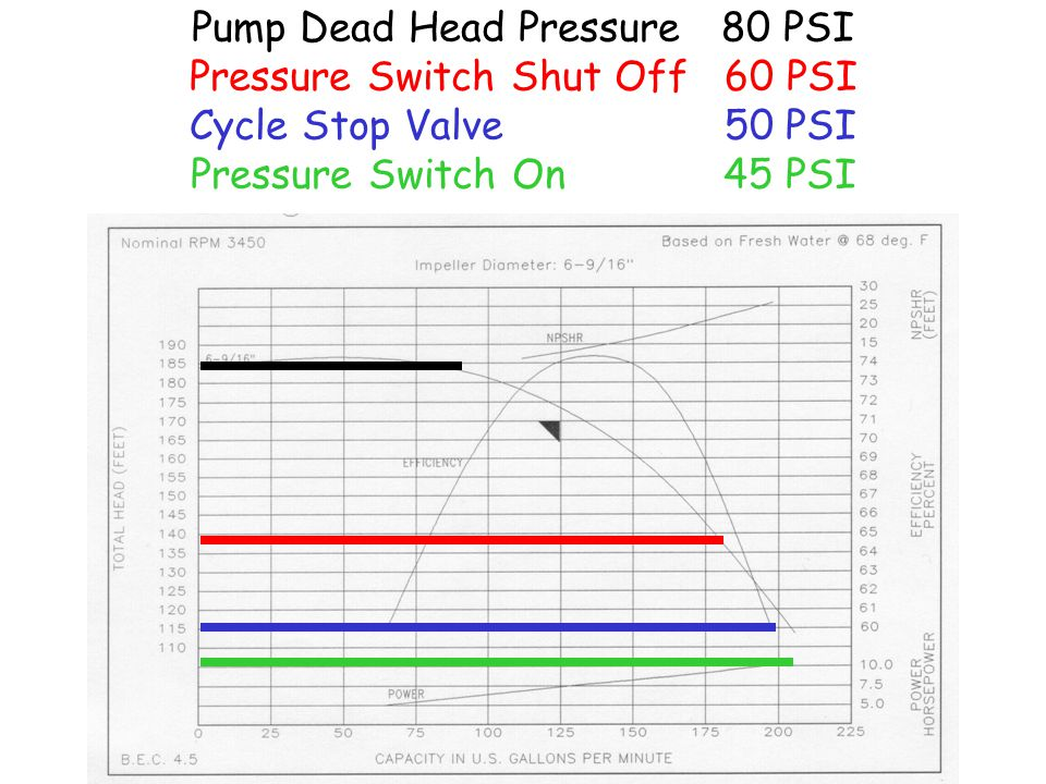 Pump Dead Head Pressure 80 PSI Pressure Switch Shut Off 60 PSI Cycle Stop Valve 50 PSI Pressure Switch On 45 PSI