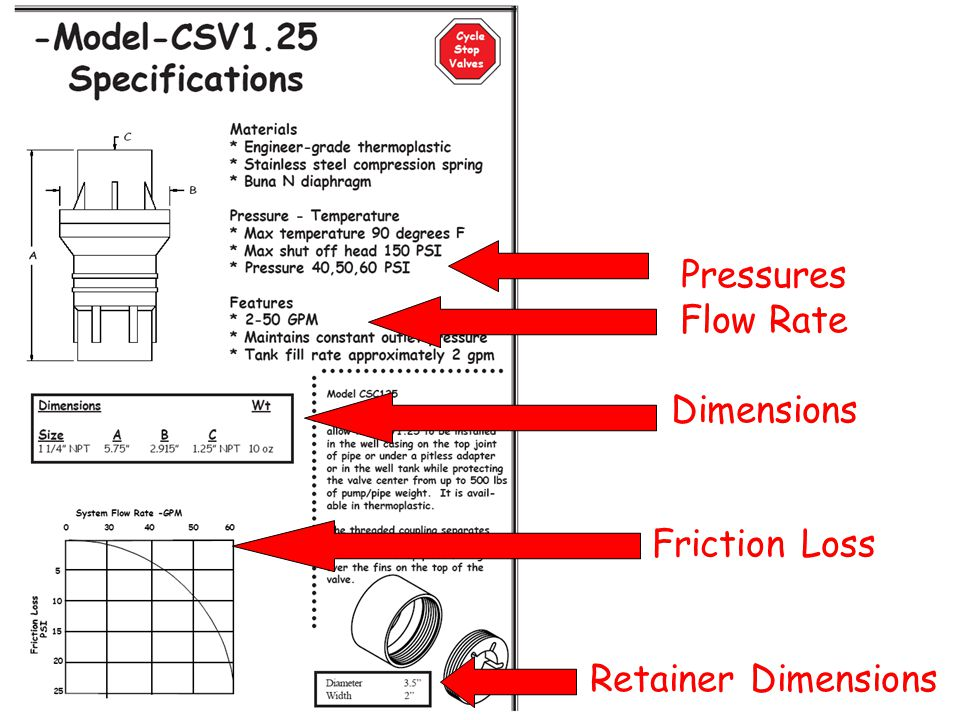 Pressures Flow Rate Dimensions Friction Loss Retainer Dimensions